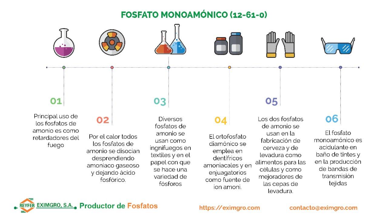 Fosfato Monoamónico (12-61-0) retardante de fuego, fosfato monoamónico, fosfatos